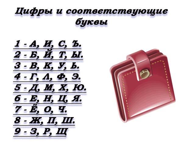 Как рассчитать свой финансовый код по дате рождения и запустить его